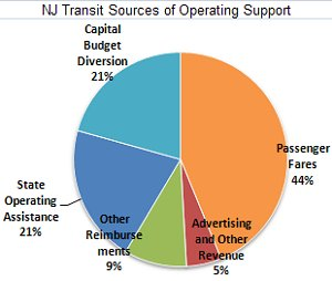 Almost a quarter of NJ Transit's current (FY09) operating budget was originally earmarked for capital expenses.