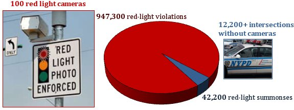 Red light cameras account for over 95% of red light running violations despite monitoring less than 1% of the city's signalized intersections. 2007 data from NYCDOT and NYSDMV; summons and violation numbers rounded to the nearest hundred.